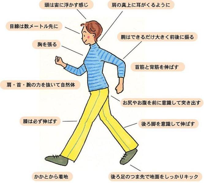 正しい歩行姿勢
